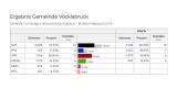 Ergebnisse und Stimmen zur Gemeinderatswahl im Bezirk Vöcklabruck