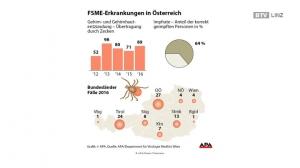 FSME – Impfung für Winzlinge mit Biss